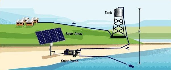 how to make a solar powered water desalination